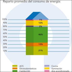 Ahorro Energía. Aluminiosalmazan